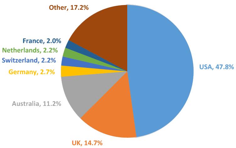 BaliSpirit Website Visitors by Country of Origin
