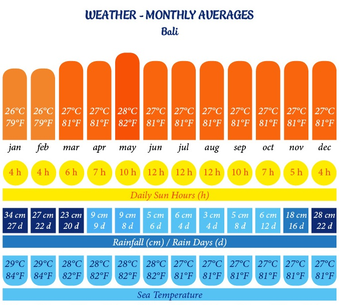 Weather in Bali - weather chart